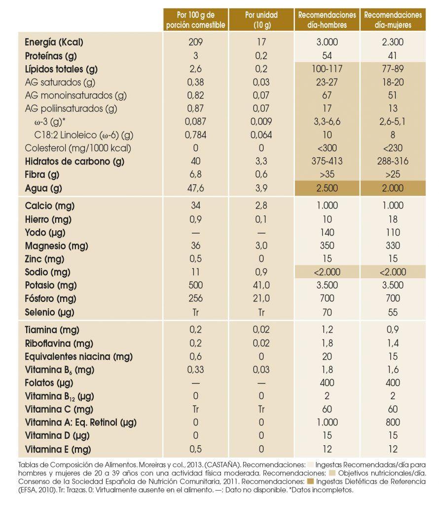 Información nutricional castañas